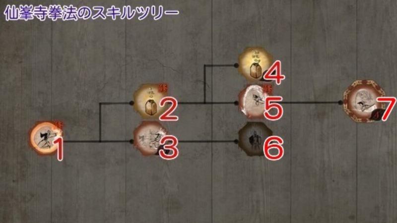 仙峯寺拳法のスキルツリー